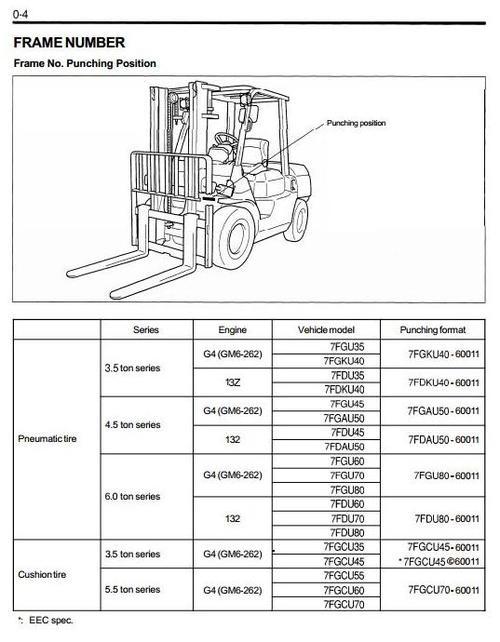 Toyota Lpg Forklift Truck 7fgu35  7fgku40  7fgu45  7fgau50  7fgu60  7fgu70  7fgu80  7fgcu35