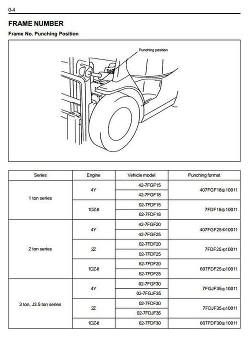 Pay for Toyota LPG Forklift Truck Type 7FGF: 7FGF15, 7FGF18, 7FGF20, 7FGF25, 7FGF30, 7FGJ35 Workshop Service Manual