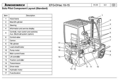 jungheinrich electric lift truck type efg 110 efg 110k efg 113 rh tradebit com Jungheinrich Eje 120 jungheinrich operating manuals