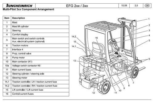 pay for jungheinrich electric lift truck efg 316, efg 318, efg 320 (08 2004