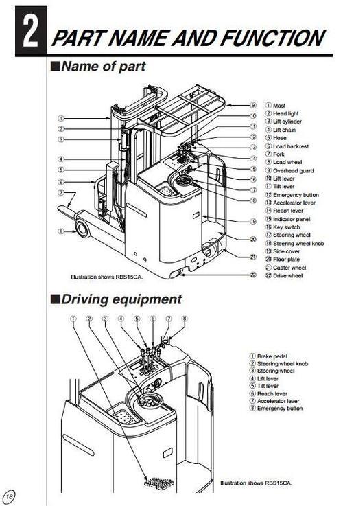 Pay for Mitsubishi Reach Truck RBS9-RBS10-RBS13-RBS14-RBS15-RBS18-RBS20-RBS25-RBS30 CA-LCA-WCA-WLCA Operating and Maintenance Instructions