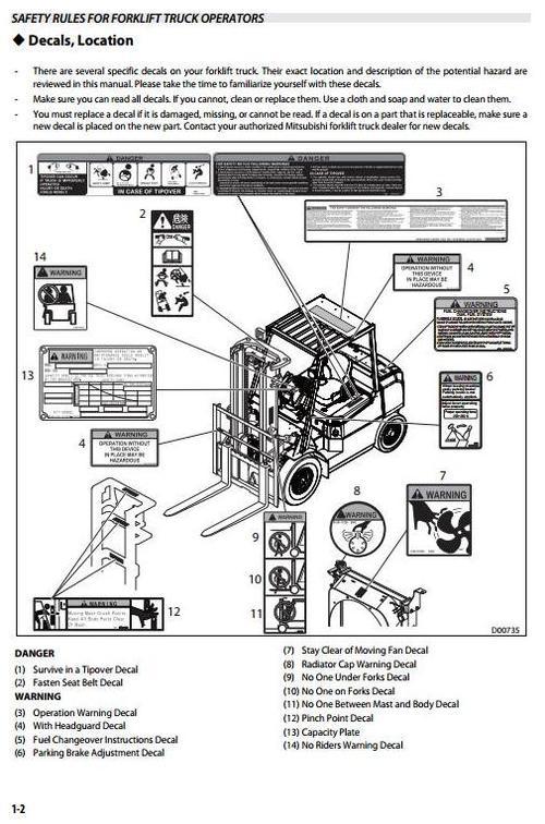 Mitsubishi Forklift Truck Fd20hs  Fd25hs  Fd30hs  Fg20s  Fd25s  Fg3