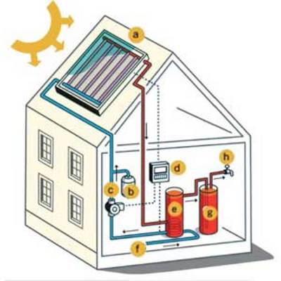 Save money on energy bills when you build a solar hot water heater. These water heaters are easy to build and work well in colder climates.