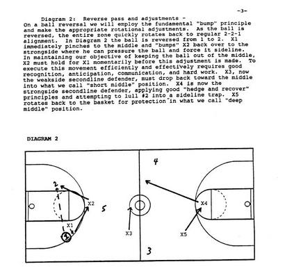 Pay for Basketball Defense Encyclopedia Coaching Guide