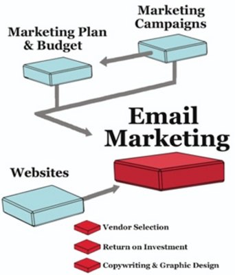Pay for Collection of 3 files Email Marketing