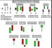 Thumbnail CPL Candlestick Patterns Indicator