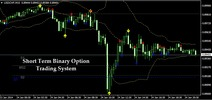 Thumbnail Short Term Binary Option Trading