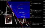 Thumbnail Forex Strategy Master Levelator Method