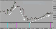 Thumbnail Forex Entry Point indicator