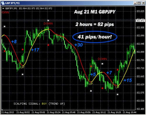Forex 100 pips daily strategy