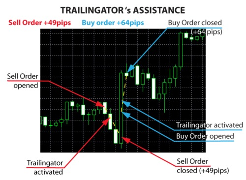 Forex trailingator download