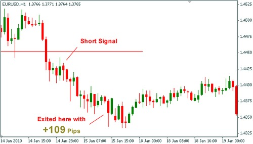 Forex box trading strategy