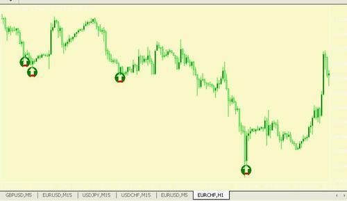 Fxsmooth forex trading indicator