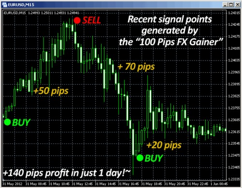 Forex daily recommended trades