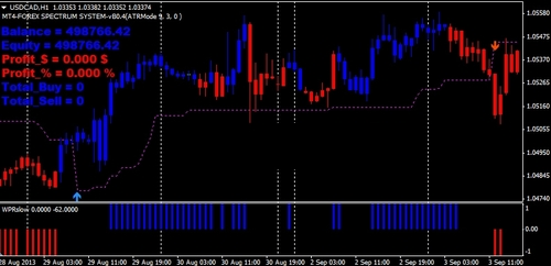 Scalping or swing trading forex