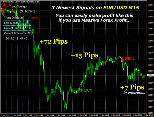 Forex is profitable business