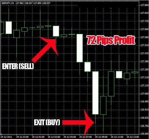 Fast forex profits pdf