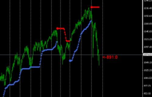 Forex swing trading indicators
