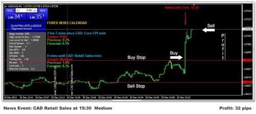 Instant forex news