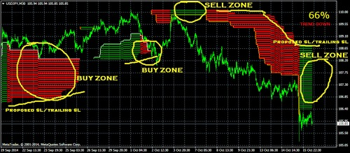 Forex paid indicator