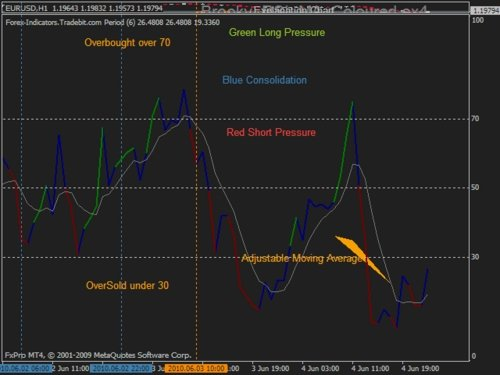 Pay for Indicador Forex MT4 RSI con color y la media móvil