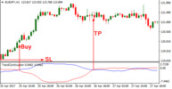 Thumbnail Download Trend Continuation Factor 2 Forex Indicator For Mt4
