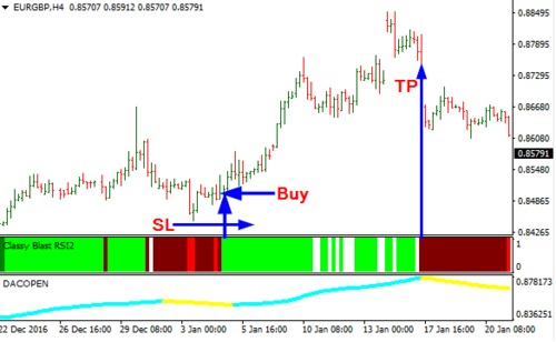 Pay for Download Blast RSI Forex Trading System For Mt4