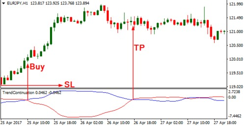 Download Trend Continuation Factor 2 Forex Indicator For Mt4