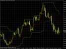 Thumbnail Donchian Channel Indicator for MetaTrader4