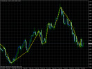 Thumbnail C_ZigZag Indicator for MetaTrader4