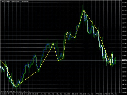 Pay for C_ZigZag Indicator for MetaTrader4