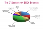 Thumbnail 7 Secrets Only 1 Of Marketers Know - With Resale Rights