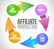 Thumbnail KNOW EVERYTHING ABOUT USING AFFILIATES TO SELL PRODUCTS.