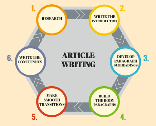 Pay for All You Need To Know About Article Writing Vol 02.