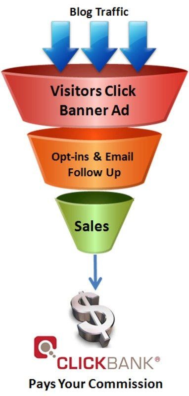 Pay for Clickbank Wordpress Plugin - Banners and Sales Funnel