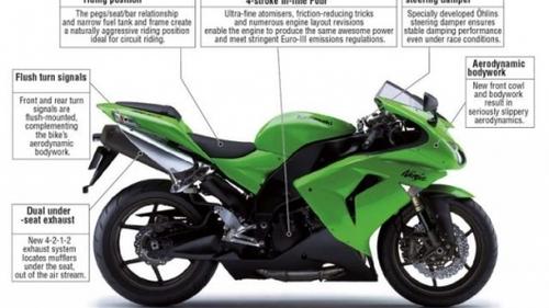 Pay for 2006 Kawasaki Ninja ZX-10R Motorcycle Workshop Repair Service Manual