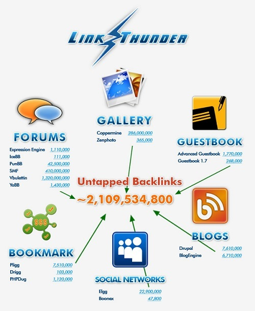 Pay for  Link Thunder Software