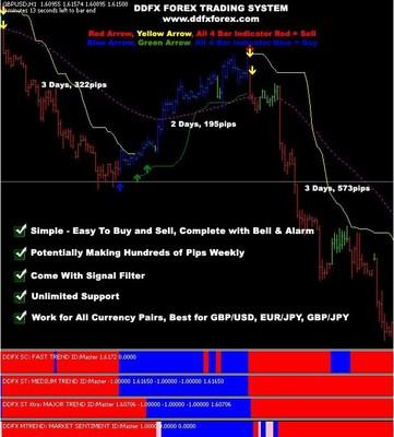 Ddfx forex trading system v4.pdf