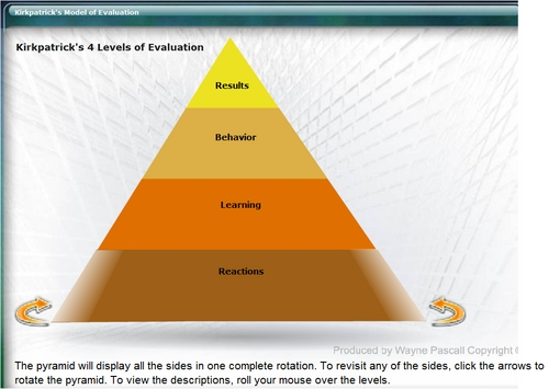 Pay for Kirkpatrick 4 Levels of Evaluation