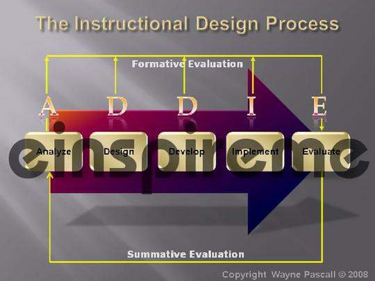instructional design process model