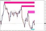 Thumbnail Forex support and resistance identify level zone indicator f