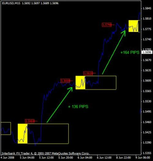 Pay for FOREX BREAKOUT SYSTEM New and Exclusive Candlestick Patterns