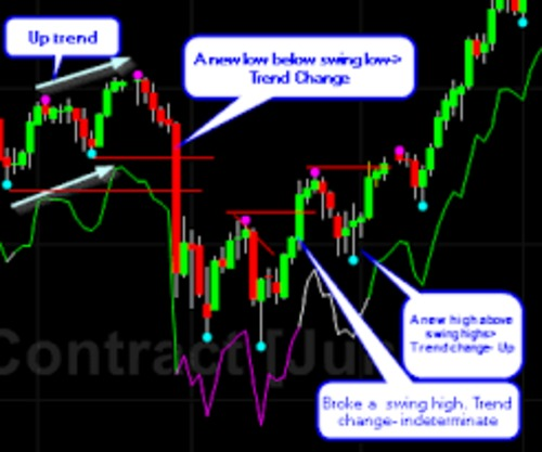 Pay for Forex Trend Indicator in very simple way shows actual trend