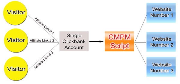Pay for Clickbank Multi Product MRR