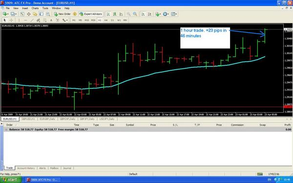 15 minutes forex trading system