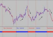 Thumbnail Accurate Price Direction Forex System