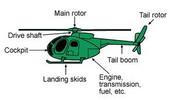 Thumbnail HELICOPTER FLIGHT TRAINING MANUAL 4 u
