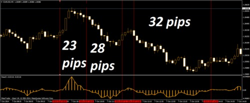 Forex trading predictor