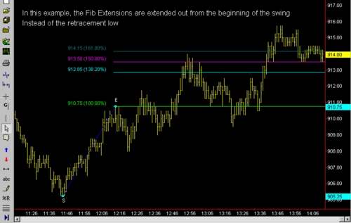 Pay for Fibonacci Retracement and Expansion currency trading system