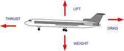 Thumbnail INTRO TO AERODYNAMICS OF FLIGHT EBOOK